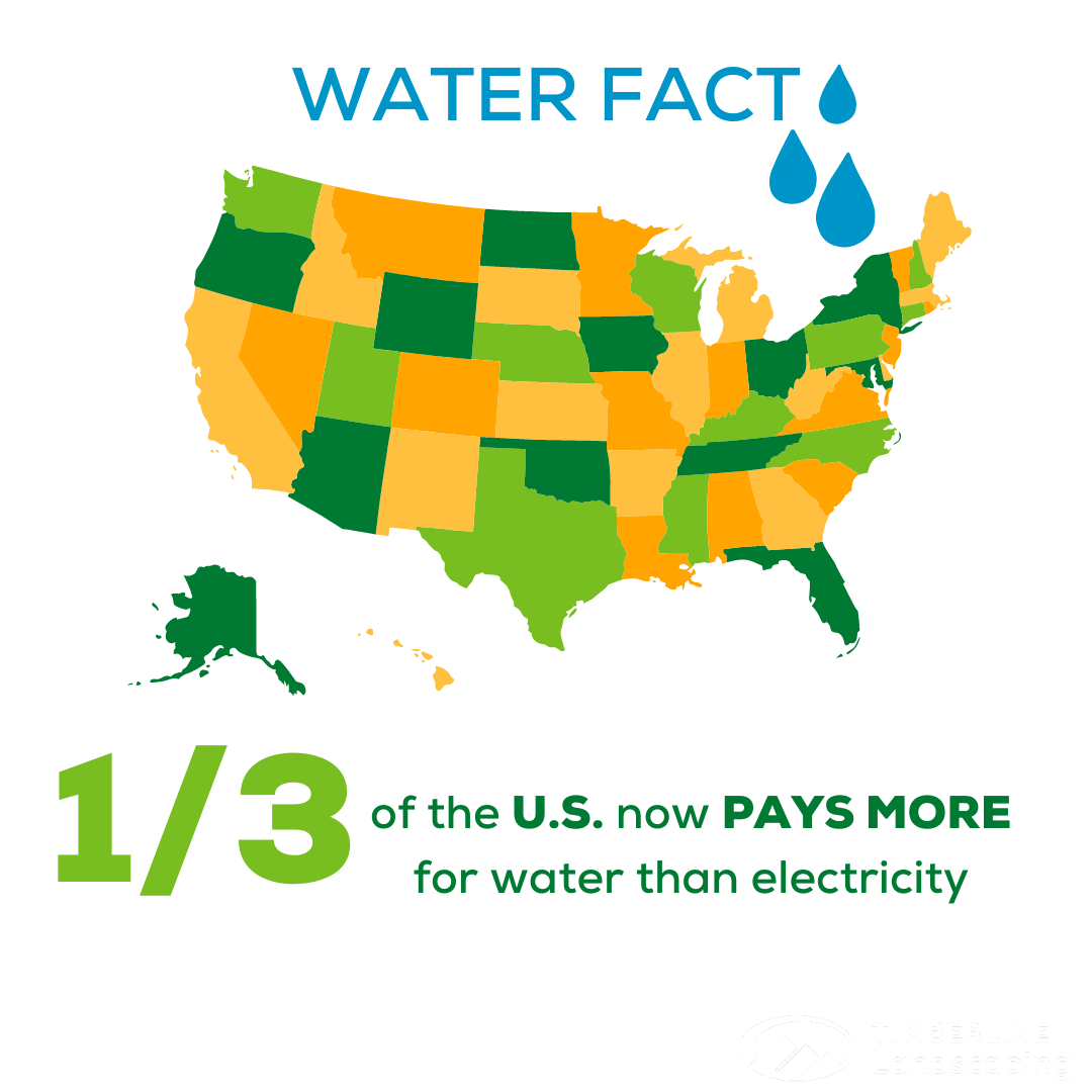 water fact about rising costs of water