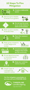 Fire Mitigation Infographic